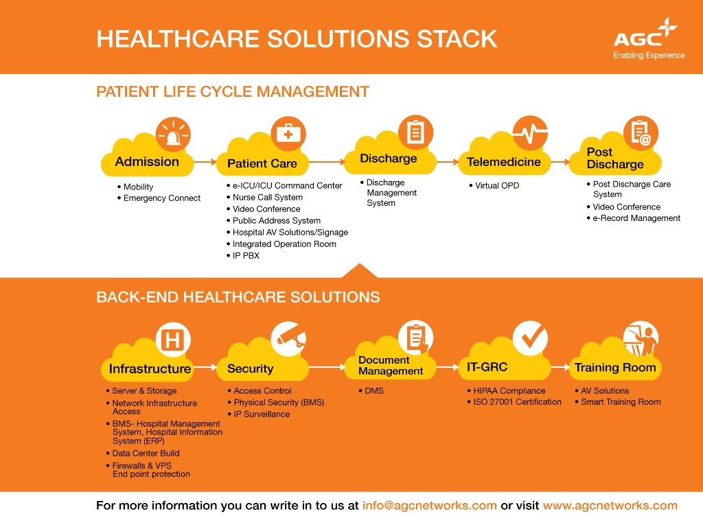 Complete Technology Solution To Healthcare Industry